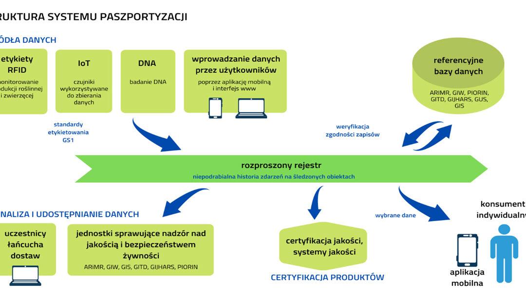 Paszportyzacja polskiej żywności – zaproszenie do pilotażu